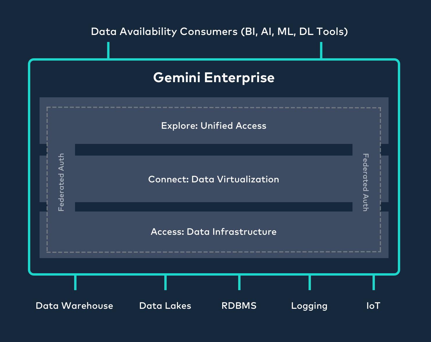 Virtualize Diagram
